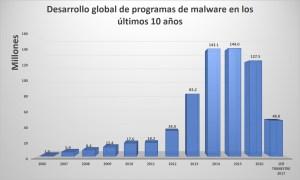 Desarrollo global de programas de malware en los últimos 10 años