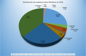 Distribución de malware sobre Windows en 2016
