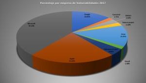 Porcentaje por empresa de Vulnerabilidades 2017