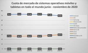 Ilustración 4: Cuota de mercado de sistemas operativos móviles y tabletas en todo el mundo junio - noviembre de 2020 (StatCounter Global Stats, 2021).