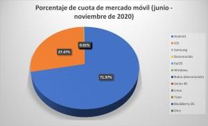 Ilustración 3: Porcentaje de cuota de mercado móvil (junio - noviembre de 2020)(StatCounter Global Stats, 2021).