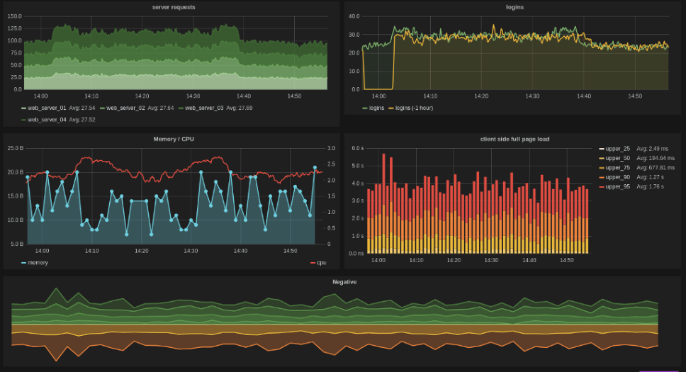 using influxdb and grafana for v2 data visualization