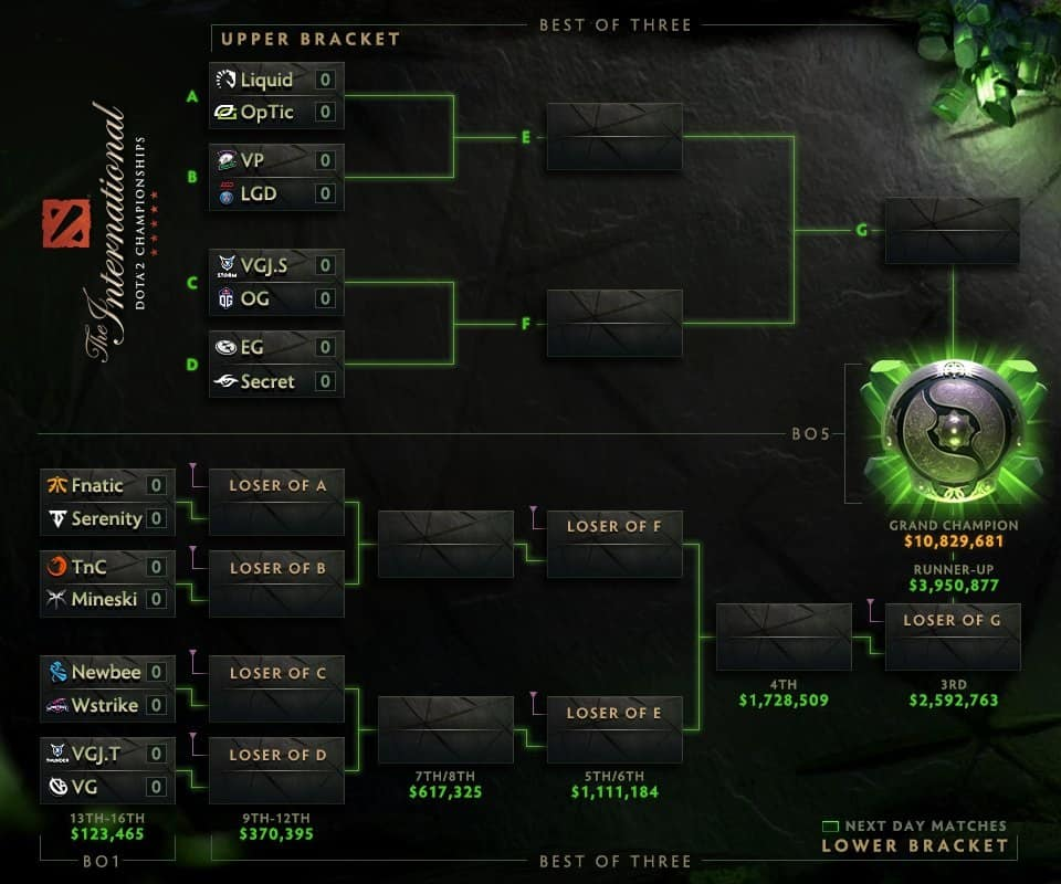 TI8 Group Stage Day 4 Highlights Pain Gaming And Invictus Gaming First To Leave Kill Ping