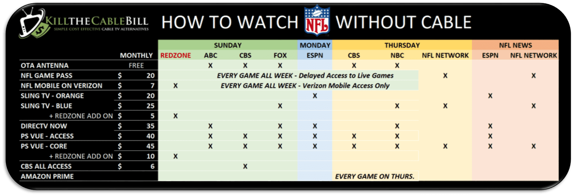 NFL Streaming Matrix