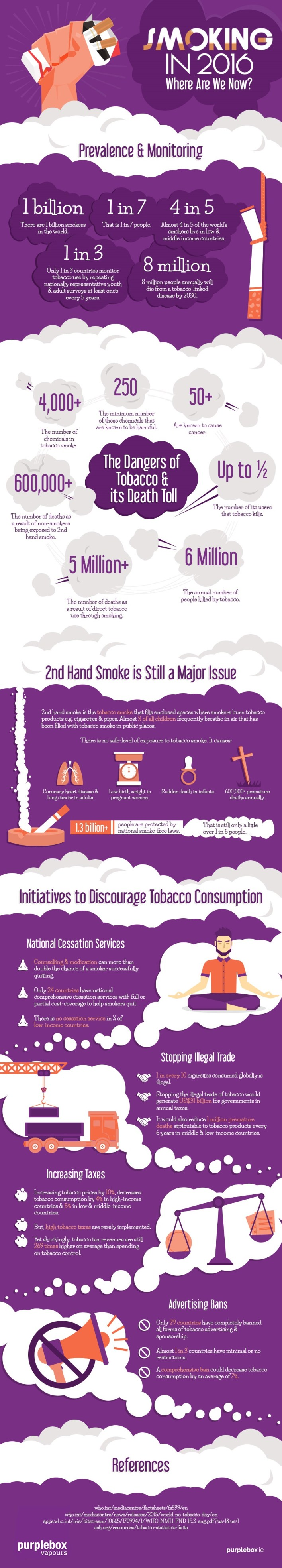 Smoking in 2016 Infographic