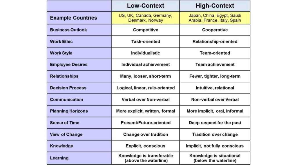 The difference between High-context and Low-context cultures chart