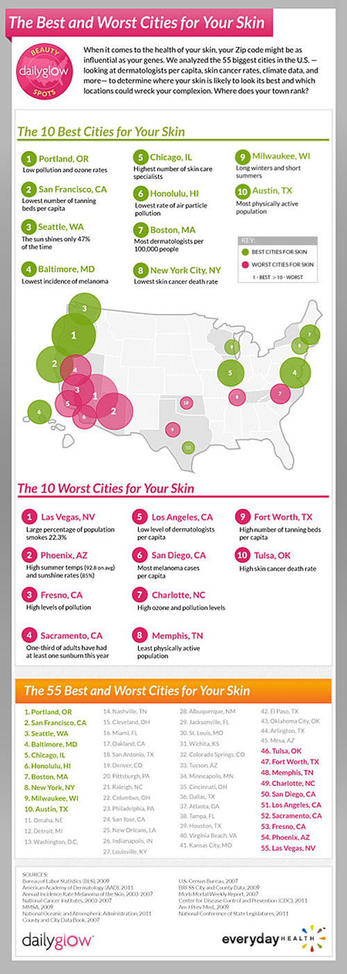 10 best and worst cities for your skin via daily glow