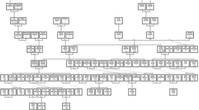 Jak wygląda drzewo genealogiczne rodziny Maria Skłodowska Ahnenblat