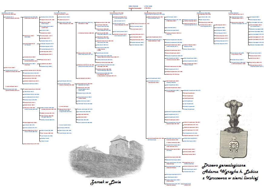 Jak zrobić drzewo genealogiczne w Excelu