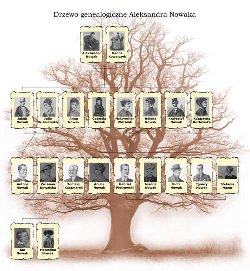 Drzewo genealogiczne – portrety przodków
