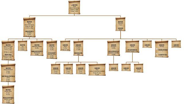 Drzewo genealogiczne rodziny Roth Heredis