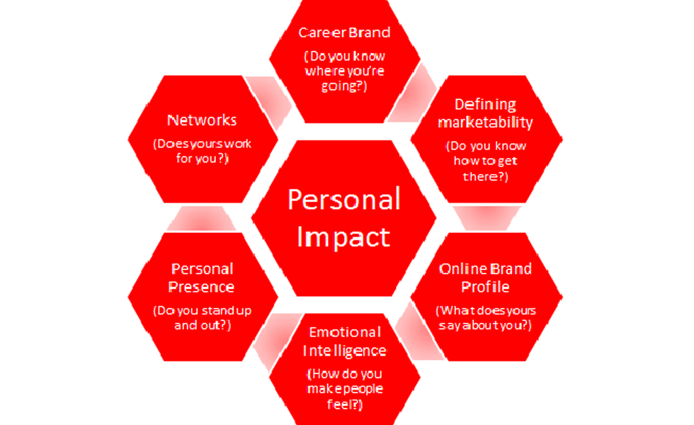impact personal improving six tips february posted