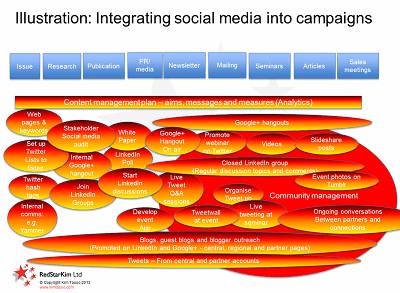Social media integration into campaigns Sep 2013