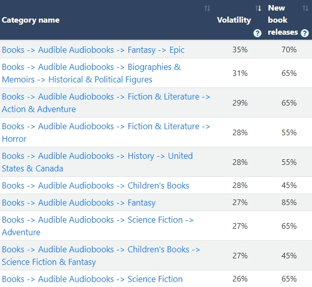 should publish an audiobook on Amazon
