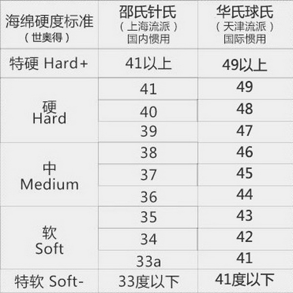 Sponge_Hardness_Table