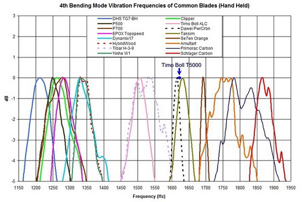 Vibration_Frequencies_Blades