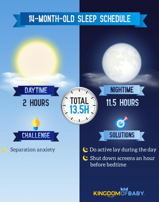 14-Month-Old Sleep Schedule