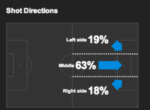 Liverpool Shot Distribution