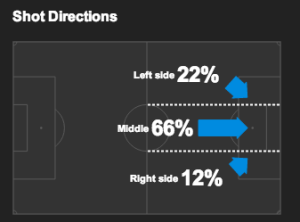 Chelsea Shot Distribution