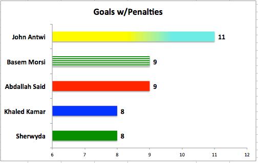 Goals EPL w/Penalty