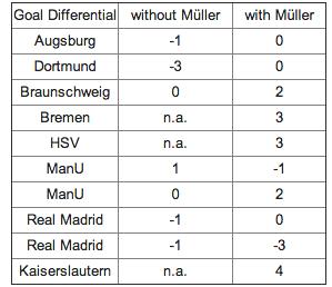 Muller GD