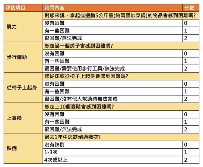 亞洲最新肌少癥標準發表!居家檢測2方法 輕鬆評估肌少癥風險   KingNet 國家網路醫藥   Second Opinion