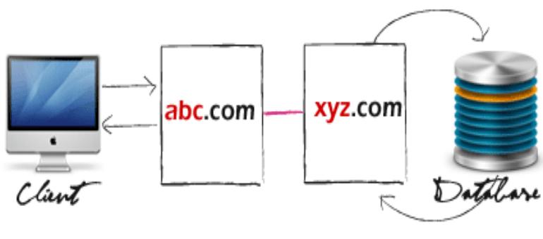 cross domain ajax
