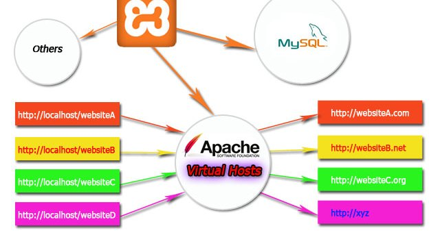 kingpabel blog apache virtual host