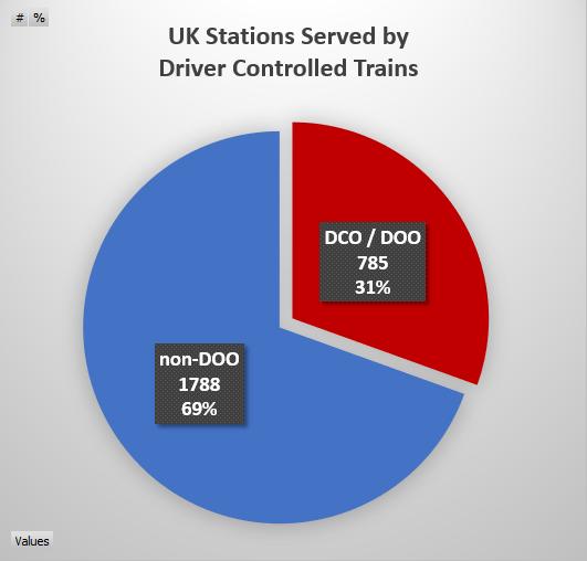 Pie chart: 785 (31%) DCO/DOO, 2788 (69%) non-DCO