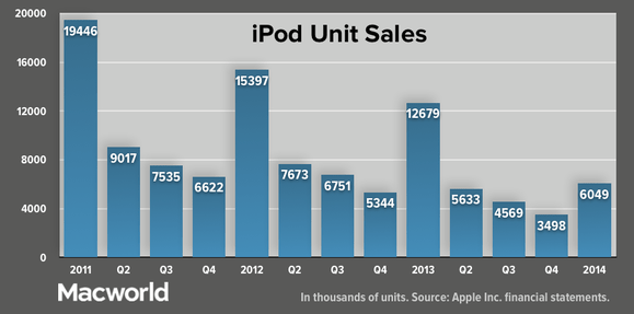 appleq114-ipod-units-100227802-large.png