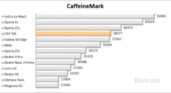 https://i2.wp.com/www.kiswum.com/wp-content/uploads/CAT_S41/Benchmark_02.png?resize=575%2C313&ssl=1