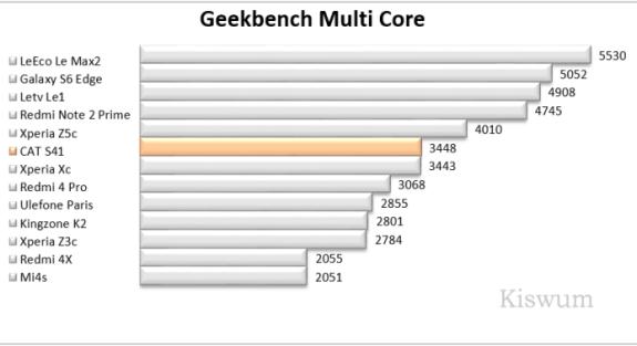 https://i2.wp.com/www.kiswum.com/wp-content/uploads/CAT_S41/Benchmark_09.png?resize=575%2C313&ssl=1