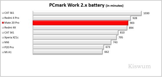 https://i2.wp.com/www.kiswum.com/wp-content/uploads/Huawei_Mate20Pro/Benchmark_04-Small.png?w=734&ssl=1