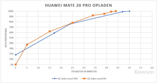 https://i2.wp.com/www.kiswum.com/wp-content/uploads/Huawei_Mate20Pro/Mate20_Opladen-Small.png?w=734&ssl=1