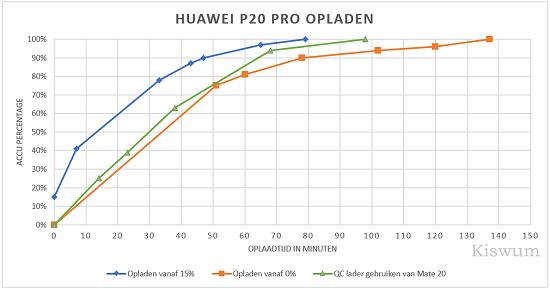 https://i2.wp.com/www.kiswum.com/wp-content/uploads/Huawei_P20Pro/P20Pro_Opladen-Small.png?w=734&ssl=1