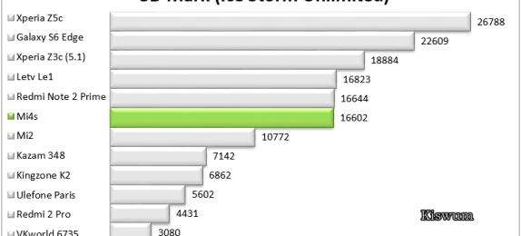 https://i2.wp.com/www.kiswum.com/wp-content/uploads/Mi4s/Benchmark_03.png?resize=574%2C260&ssl=1