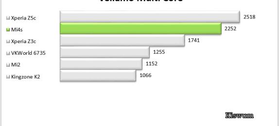 https://i2.wp.com/www.kiswum.com/wp-content/uploads/Mi4s/Benchmark_11.png?resize=574%2C260&ssl=1
