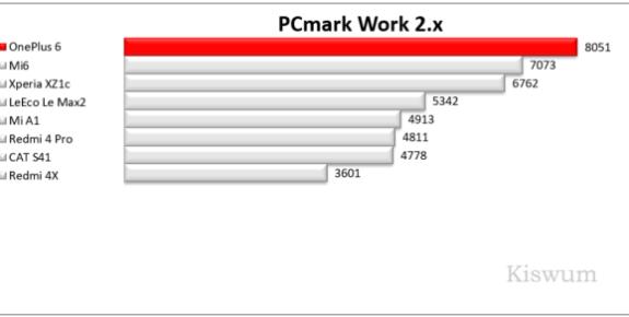 https://i2.wp.com/www.kiswum.com/wp-content/uploads/OnePlus6/Benchmark_02-Small.png?resize=575%2C290&ssl=1