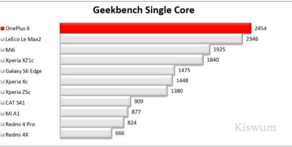 https://i2.wp.com/www.kiswum.com/wp-content/uploads/OnePlus6/Benchmark_07-Small.png?resize=575%2C290&ssl=1