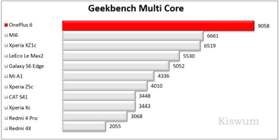 https://i2.wp.com/www.kiswum.com/wp-content/uploads/OnePlus6/Benchmark_08-Small.png?resize=575%2C290&ssl=1