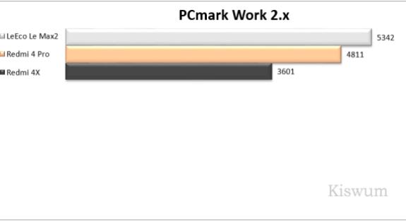 https://i2.wp.com/www.kiswum.com/wp-content/uploads/Redmi4Pro/Benchmark_03.png?resize=575%2C313&ssl=1