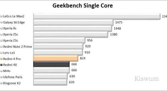 https://i2.wp.com/www.kiswum.com/wp-content/uploads/Redmi4Pro/Benchmark_05.png?resize=575%2C313&ssl=1