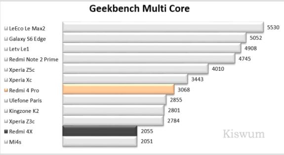 https://i2.wp.com/www.kiswum.com/wp-content/uploads/Redmi4Pro/Benchmark_06.png?resize=575%2C313&ssl=1