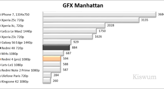 https://i2.wp.com/www.kiswum.com/wp-content/uploads/Redmi4Pro/Benchmark_09.png?resize=575%2C313&ssl=1