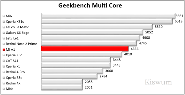 https://i2.wp.com/www.kiswum.com/wp-content/uploads/Xiaomi_A1/Benchmark_09-Small.png?w=734&ssl=1