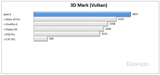 https://i2.wp.com/www.kiswum.com/wp-content/uploads/Xiaomi_Mi9/Benchmark_01-Small.png?w=734&ssl=1