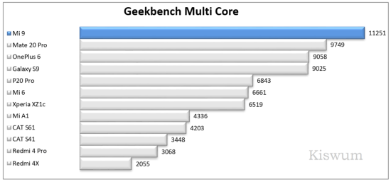 https://i2.wp.com/www.kiswum.com/wp-content/uploads/Xiaomi_Mi9/Benchmark_08-Small.png?w=734&ssl=1
