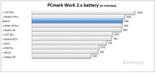 https://i2.wp.com/www.kiswum.com/wp-content/uploads/Xiaomi_Mi9/Benchmark_13-Small.png?w=734&ssl=1