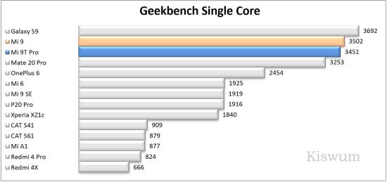 https://i2.wp.com/www.kiswum.com/wp-content/uploads/Xiaomi_Mi9t_pro/Benchmark_08-Small.png?w=734&ssl=1
