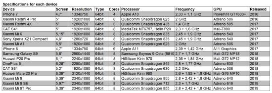 https://i2.wp.com/www.kiswum.com/wp-content/uploads/Xiaomi_Mi9t_pro/Benchmark_specs-Small.png?w=734&ssl=1